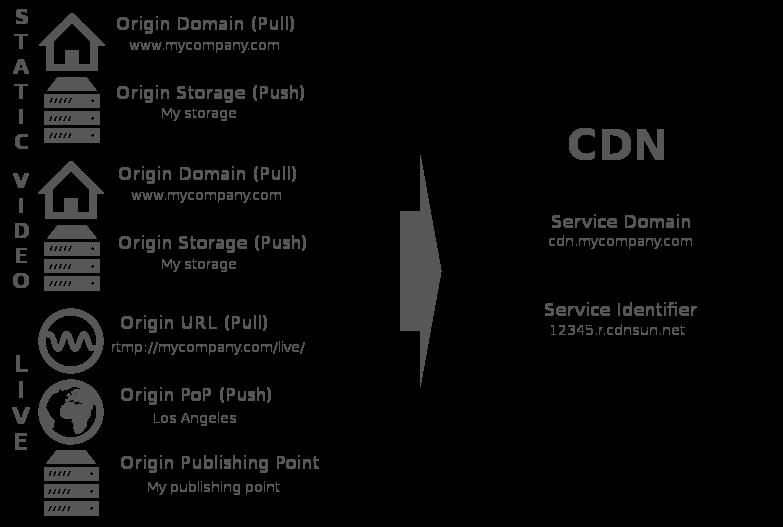 CDN Options